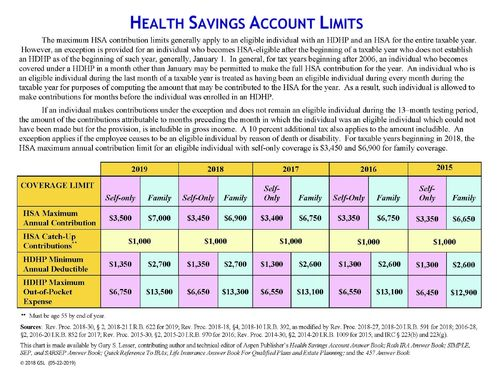 Health Savings Account Limits 2019 - Free Download